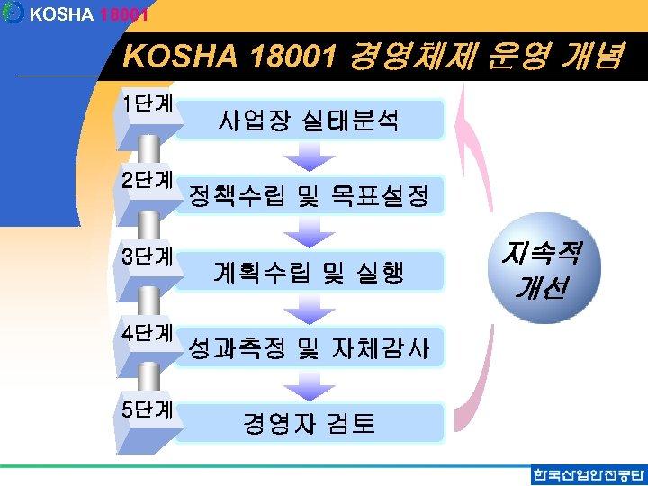 KOSHA 18001 경영체제 운영 개념 1단계 2단계 3단계 4단계 5단계 사업장 실태분석 정책수립 및
