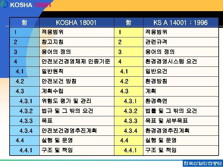 KOSHA 18001 항 KS A 14001 : 1996 1 적용범위 2 참고지침 2 관련규격