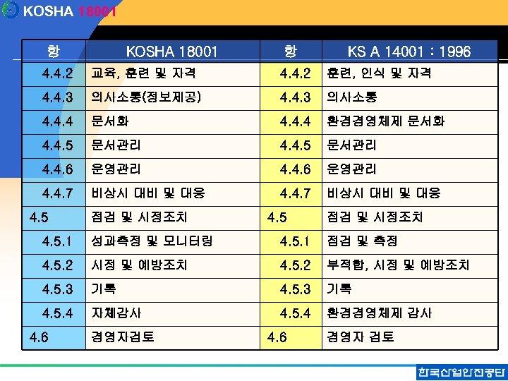 KOSHA 18001 항 KS A 14001 : 1996 4. 4. 2 교육, 훈련 및