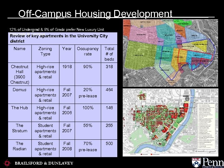Off-Campus Housing Development 12% of Undergrad & 8% of Grads prefer New Luxury Unit