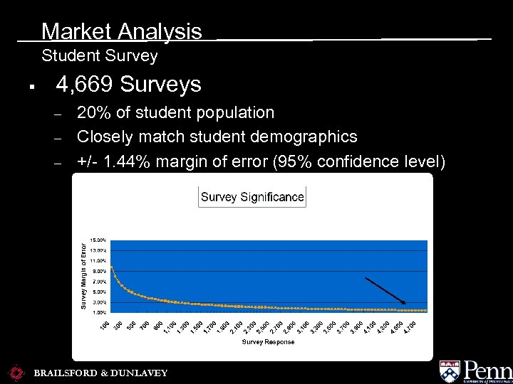 Market Analysis Student Survey § 4, 669 Surveys – – – 20% of student