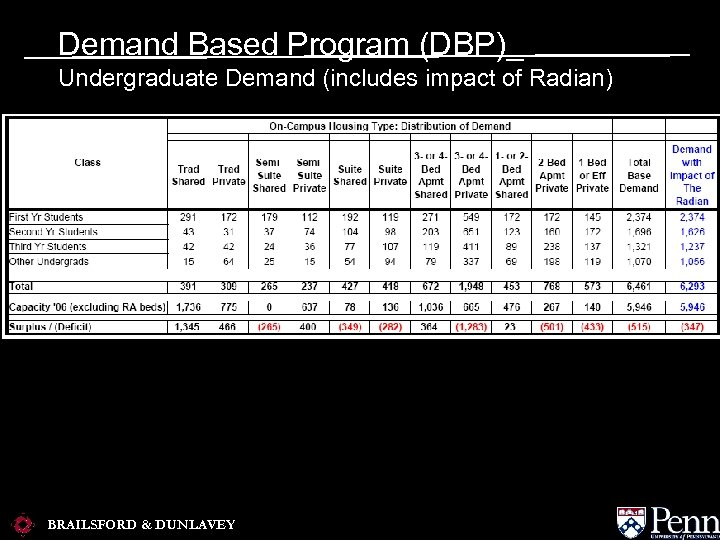 Demand Based Program (DBP)_ Undergraduate Demand (includes impact of Radian) BRAILSFORD & DUNLAVEY