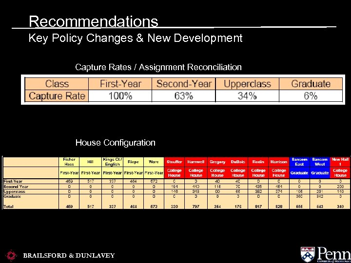 Recommendations Key Policy Changes & New Development Capture Rates / Assignment Reconciliation House Configuration