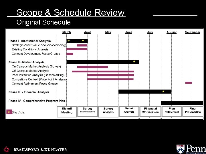Scope & Schedule Review Original Schedule BRAILSFORD & DUNLAVEY