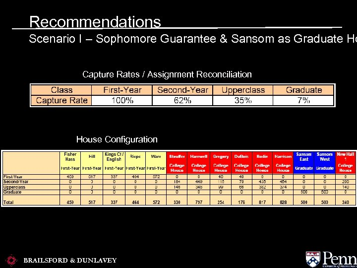 Recommendations Scenario I – Sophomore Guarantee & Sansom as Graduate Ho Capture Rates /