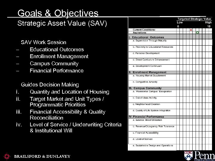 Goals & Objectives Strategic Asset Value (SAV) – – SAV Work Session Educational Outcomes