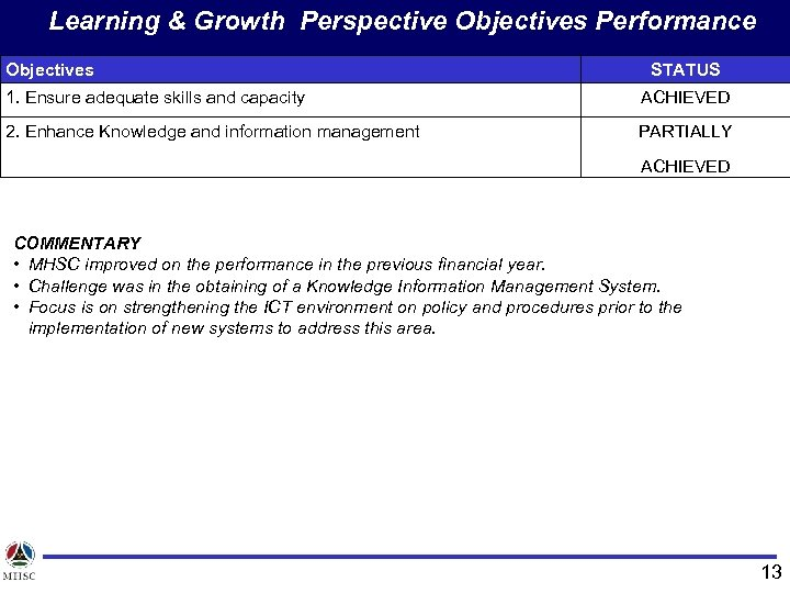 Learning & Growth Perspective Objectives Performance Objectives STATUS 1. Ensure adequate skills and capacity