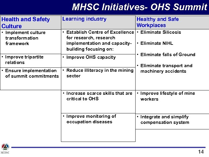 MHSC Initiatives- OHS Summit Health and Safety Culture • Implement culture transformation framework •