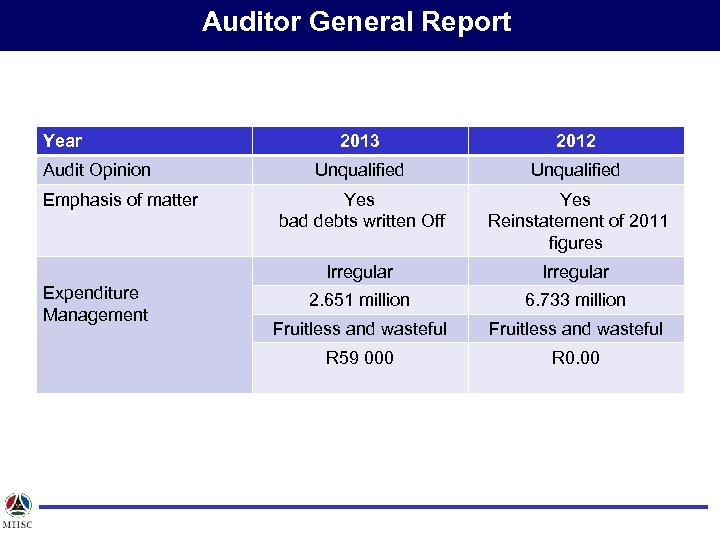 Auditor General Report Year Emphasis of matter Expenditure Management 2012 Unqualified Yes bad debts