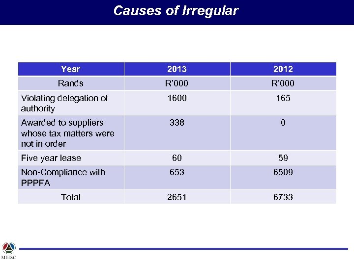 Causes of Irregular Year 2013 2012 Rands R' 000 Violating delegation of authority 1600