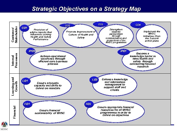 Customer/ Stakeholder Strategic Objectives on a Strategy Map CO 3 CO 2 CO 1