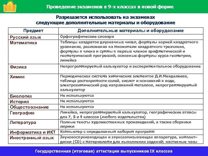 Проведение экзаменов в 9 -х классах в новой форме Разрешается использовать на экзаменах следующие