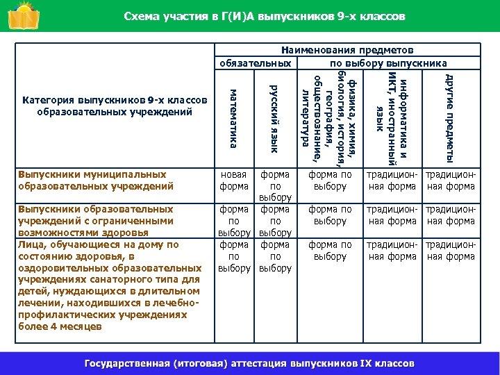 Схема участия в Г(И)А выпускников 9 -х классов Наименования предметов обязательных по выбору выпускника