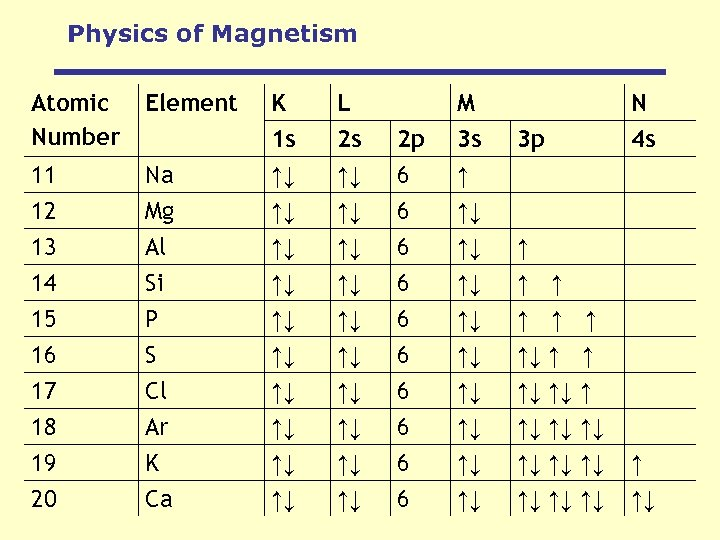 Physics of Magnetism Atomic Number Element Na Mg K 1 s ↑↓ ↑↓ L