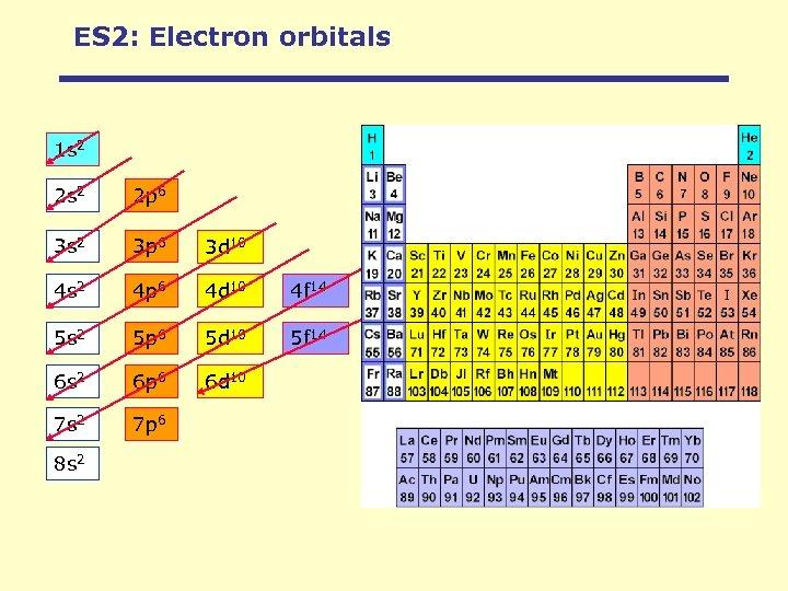 ES 2: Electron orbitals 1 s 2 2 p 6 3 s 2 3