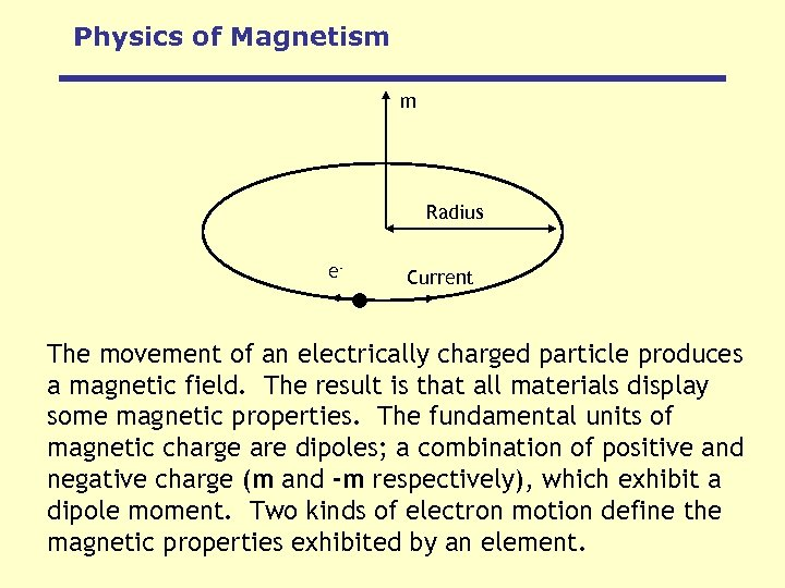Physics of Magnetism m Radius e- Current The movement of an electrically charged particle
