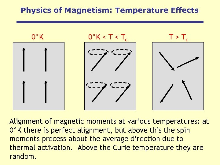 Physics of Magnetism: Temperature Effects 0°K < Tc T > Tc Alignment of magnetic