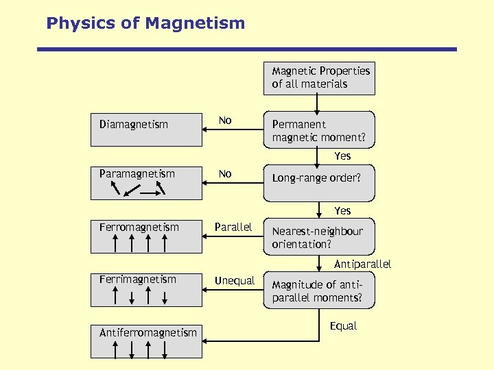 Physics of Magnetism Magnetic Properties of all materials Diamagnetism No Permanent magnetic moment? Yes