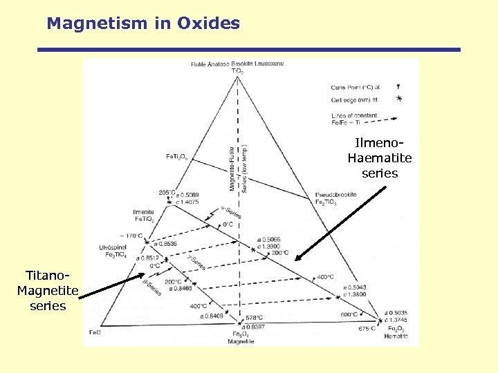 Magnetism in Oxides Ilmeno. Haematite series Titano. Magnetite series