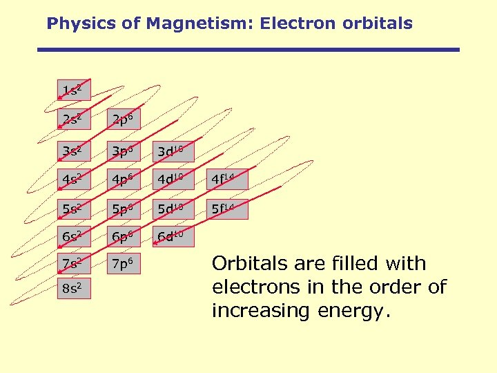 Physics of Magnetism: Electron orbitals 1 s 2 2 p 6 3 s 2