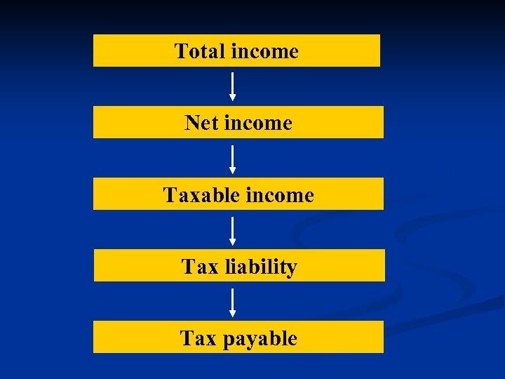 Total income Net income Taxable income Tax liability Tax payable
