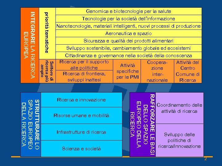 priorità tematiche Settore di ricerca più ampio INTEGRARE LA RICERCA EUROPEA Genomica e biotecnologie