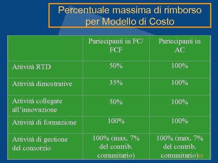 Percentuale massima di rimborso per Modello di Costo Partecipanti in FC/ FCF Partecipanti in