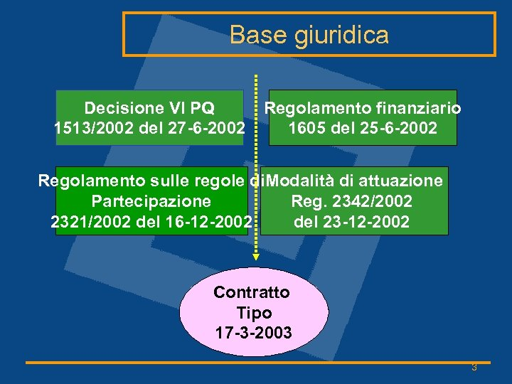 Base giuridica Decisione VI PQ 1513/2002 del 27 -6 -2002 Regolamento finanziario 1605 del