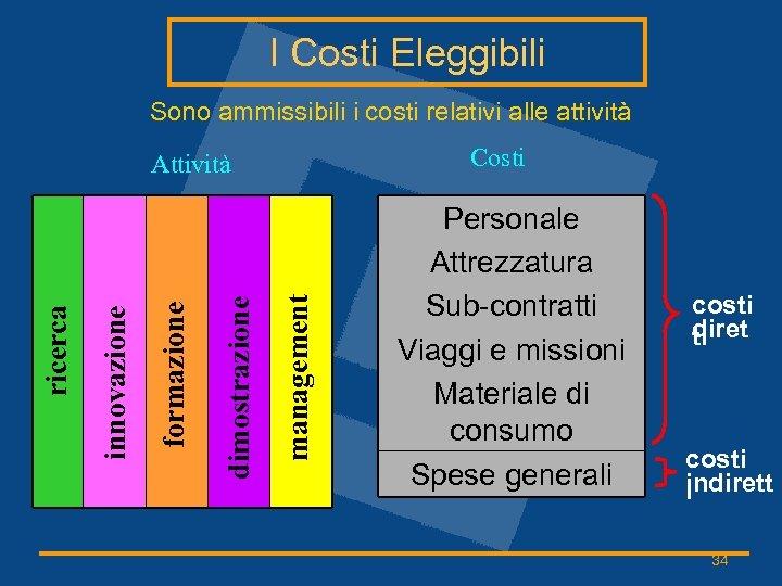I Costi Eleggibili Sono ammissibili i costi relativi alle attività Costi management dimostrazione formazione