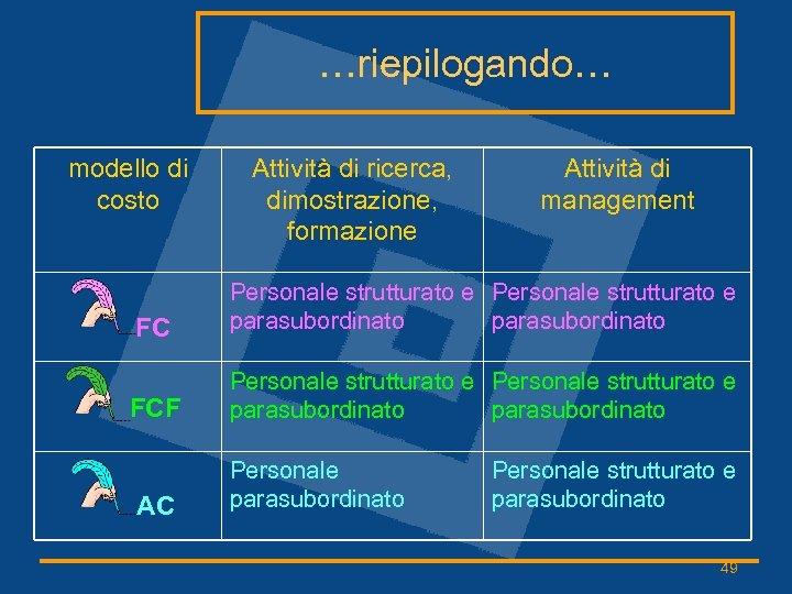 …riepilogando… modello di costo Attività di ricerca, dimostrazione, formazione Attività di management FC Personale