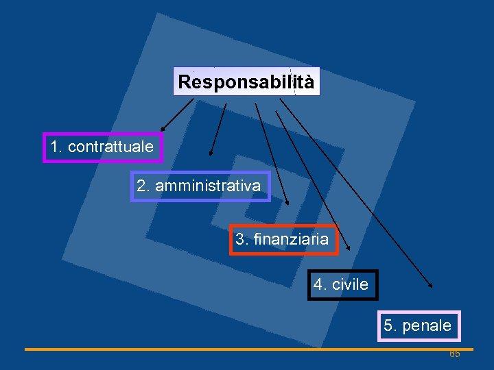Responsabilità 1. contrattuale 2. amministrativa 3. finanziaria 4. civile 5. penale 65