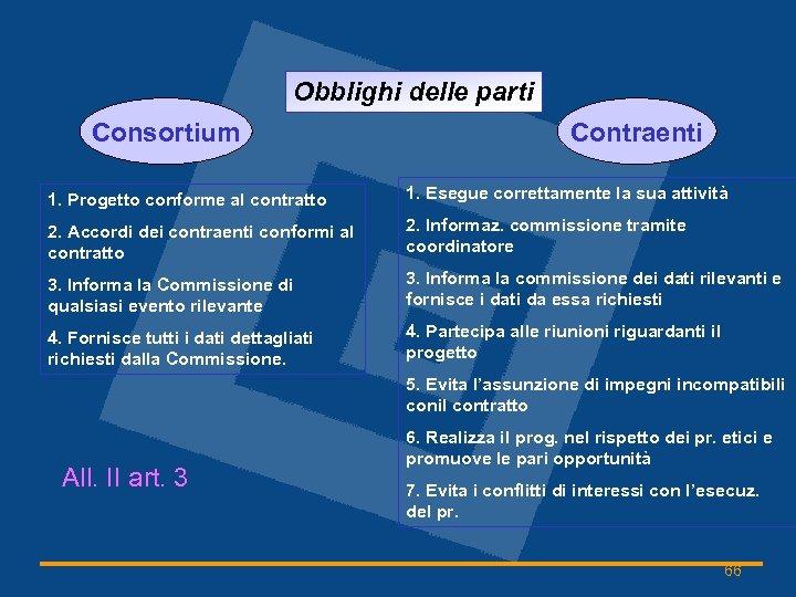 Obblighi delle parti Consortium Contraenti 1. Progetto conforme al contratto 1. Esegue correttamente la