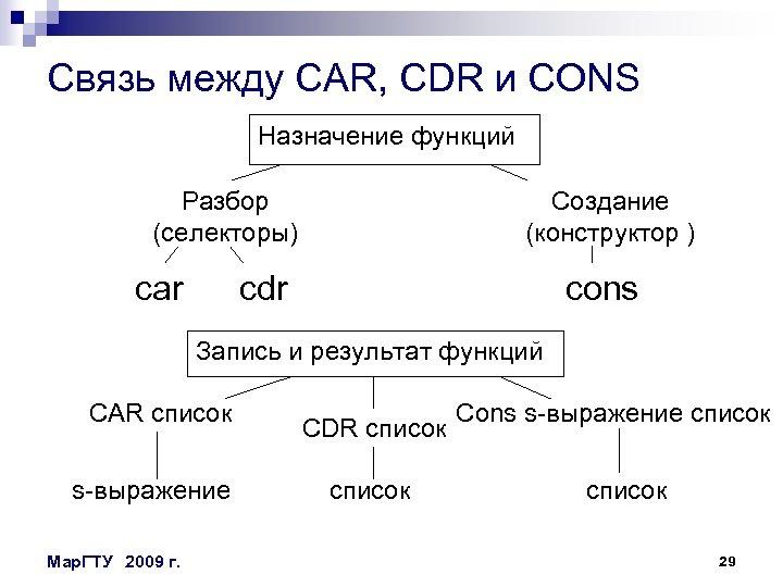 Связь между CAR, CDR и CONS Назначение функций Разбор (селекторы) car Создание (конструктор )