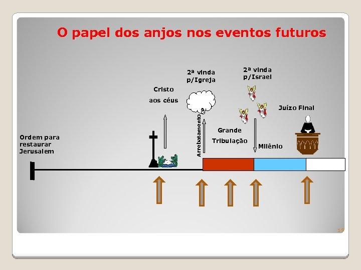 O papel dos anjos nos eventos futuros 2ª vinda p/Israel 2ª vinda p/Igreja Cristo