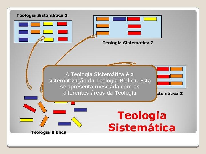 Teologia Sistemática 1 Teologia Sistemática 2 A Teologia Sistemática é a sistematização da Teologia