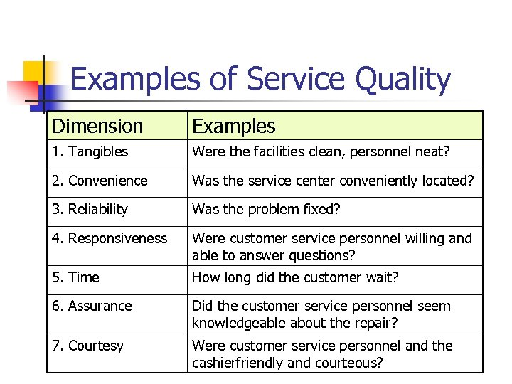 Examples of Service Quality Dimension Examples 1. Tangibles Were the facilities clean, personnel neat?