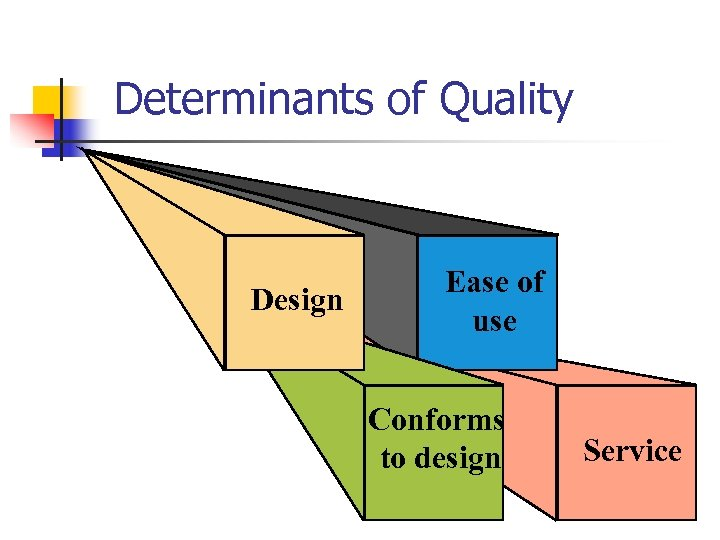 Determinants of Quality Design Ease of use Conforms to design Service