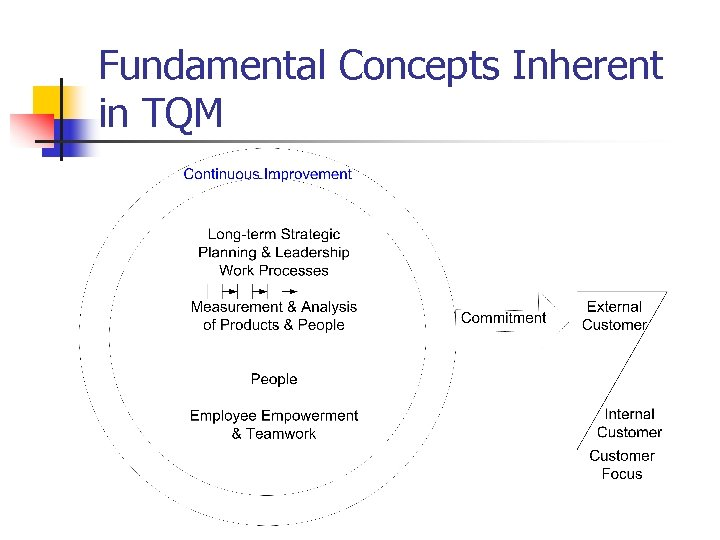 Fundamental Concepts Inherent in TQM