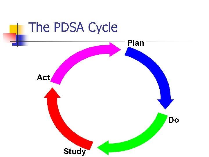 The PDSA Cycle Plan Act Do Study
