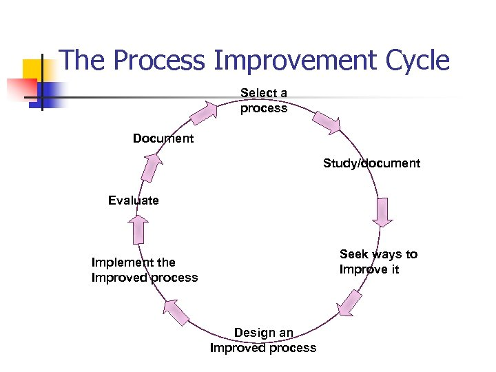 The Process Improvement Cycle Select a process Document Study/document Evaluate Seek ways to Improve