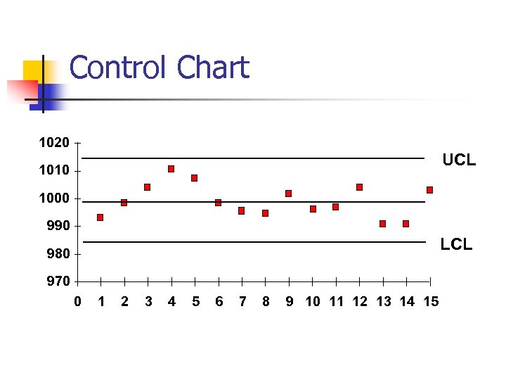 Control Chart 1020 UCL 1010 1000 990 LCL 980 970 0 1 2 3