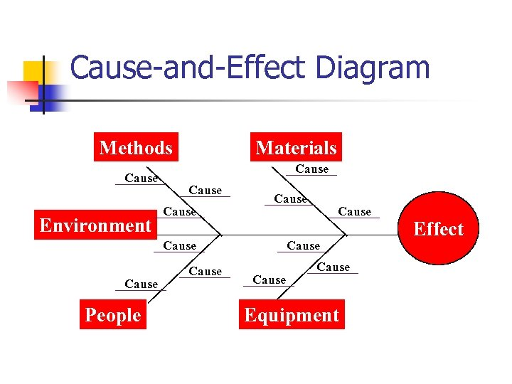 Cause-and-Effect Diagram Methods Cause Environment Materials Cause Cause People Cause Cause Equipment Effect