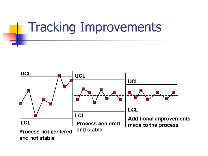Tracking Improvements UCL LCL Process centered Process not centered and stable and not stable