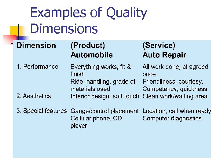 Examples of Quality Dimensions