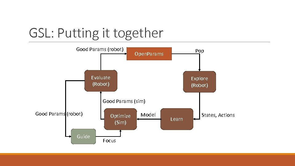 GSL: Putting it together Good Params (robot) Pop Open. Params Evaluate (Robot) Explore (Robot)