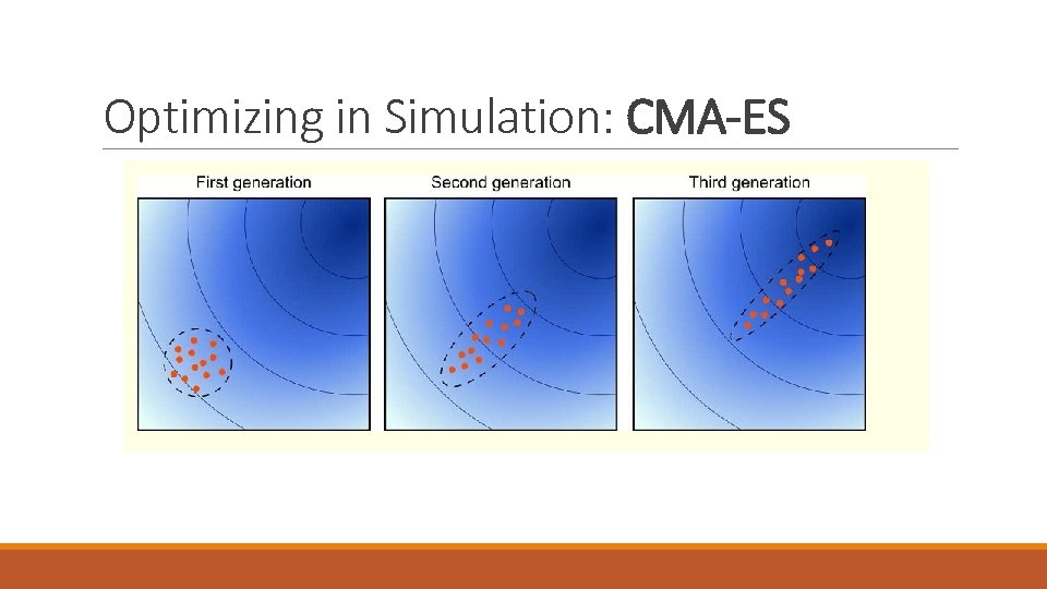 Optimizing in Simulation: CMA-ES
