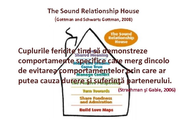 The Sound Relationship House (Gottman and Schwartz Gottman, 2008) Cuplurile fericite tind să demonstreze