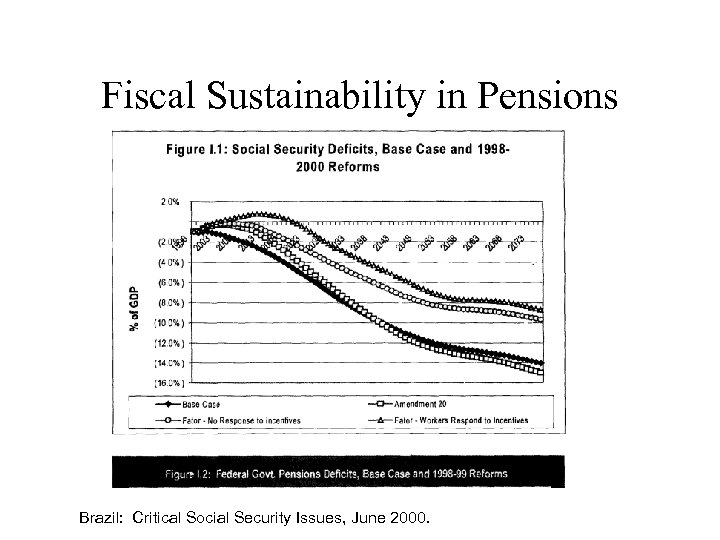 Fiscal Sustainability in Pensions Brazil: Critical Social Security Issues, June 2000.