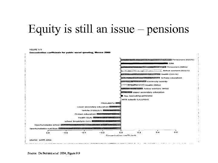 Equity is still an issue – pensions Source: De Ferranti et al. 2004, Figure
