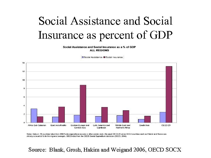 Social Assistance and Social Insurance as percent of GDP Source: Blank, Grosh, Hakim and